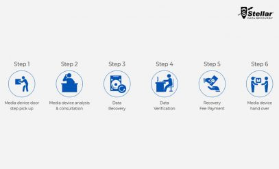 How Does Data Recovery Process Work?