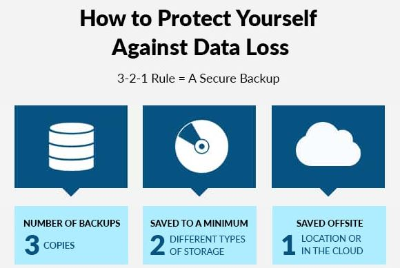 3-2-1-rule of backing up data