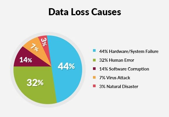 data-loss-causes