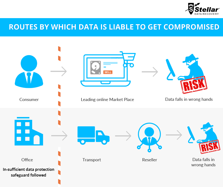 Safeguard Your Personal Data