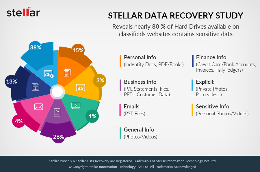 Stellar Data Recovery Study