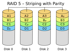 RAID 5 – Striping with Parity