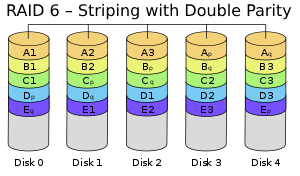 RAID 6 – Striping with Double Parity