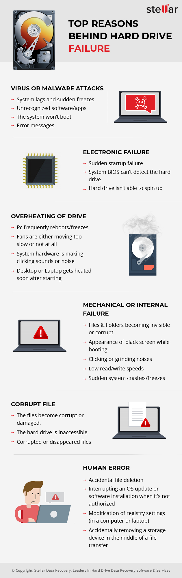 causes of drive failure