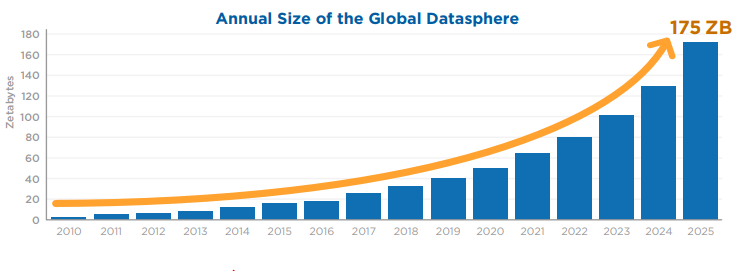 Annual size of data created globally