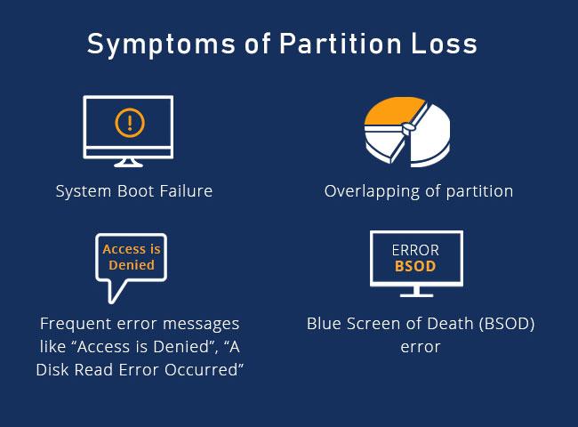 Symptoms of Partition Loss