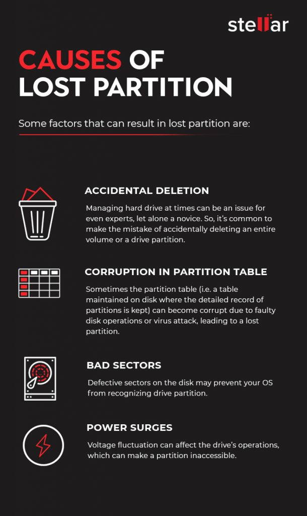 Lost Partition