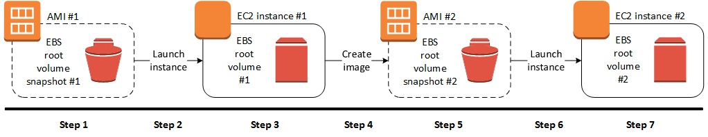Create an AMI from EBS Snapshot