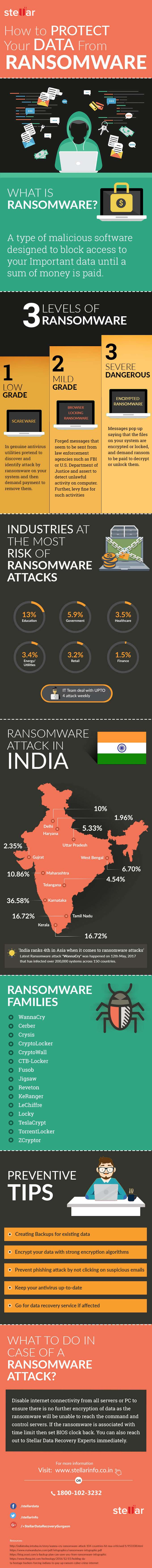 Ransomware types and attack infographic
