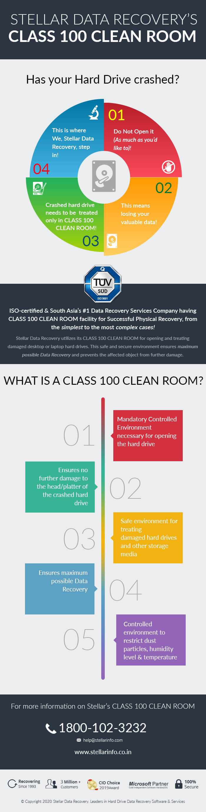 Class 100 Clean Room infographic