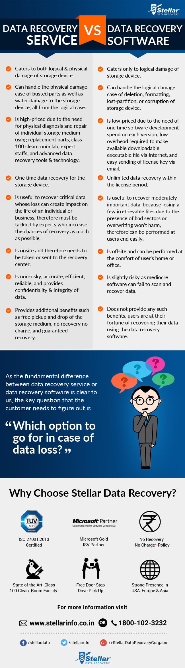 Data Recovery Service vs Data Recovery Software infographic