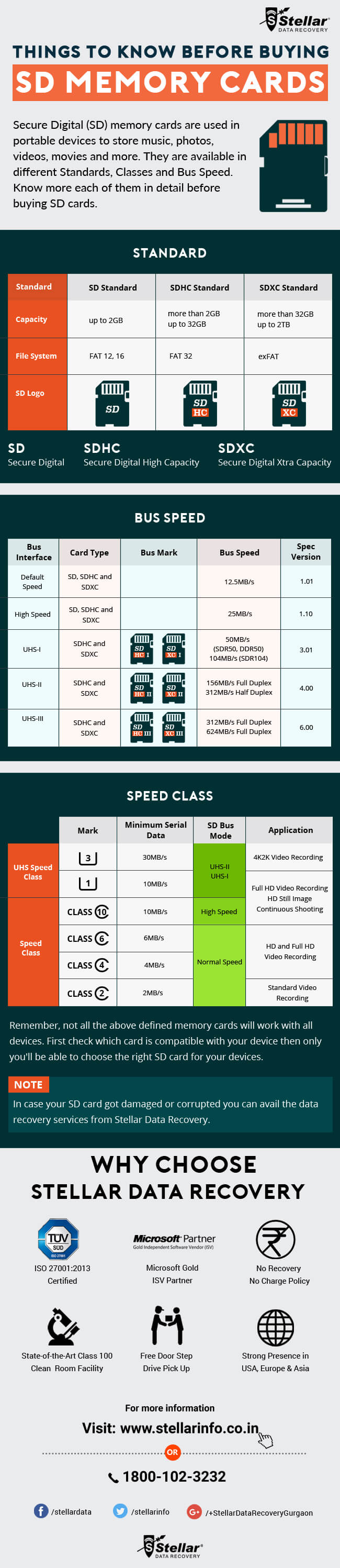 Choosing The Right SD Card infographic