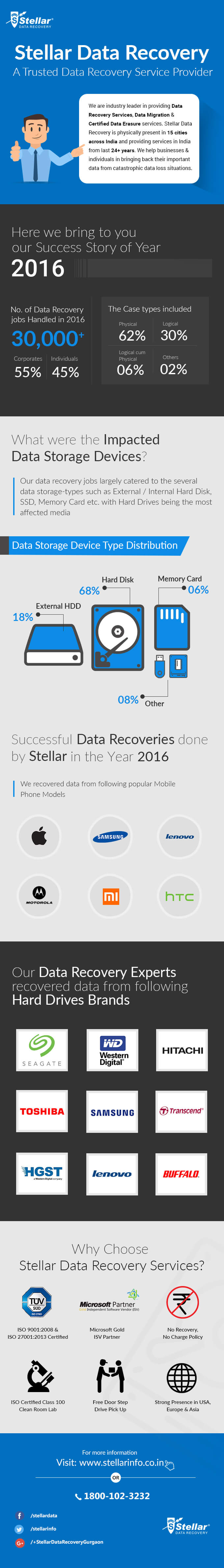 Successful Data Recovery by Stellar