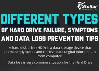 Types of Hard Drive Failure