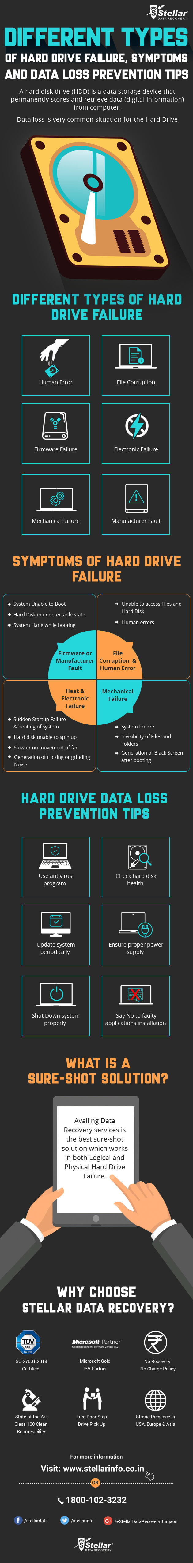Types of Hard Drive Failure and Data Loss Prevention Tips
