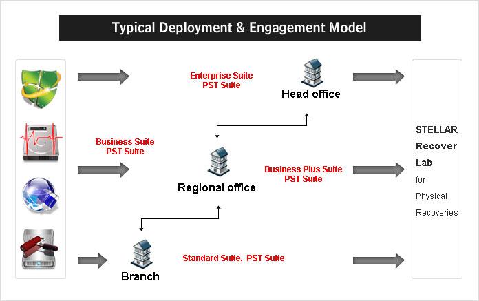 Deployment Model - Stellar
