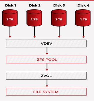 ZFS storage pool