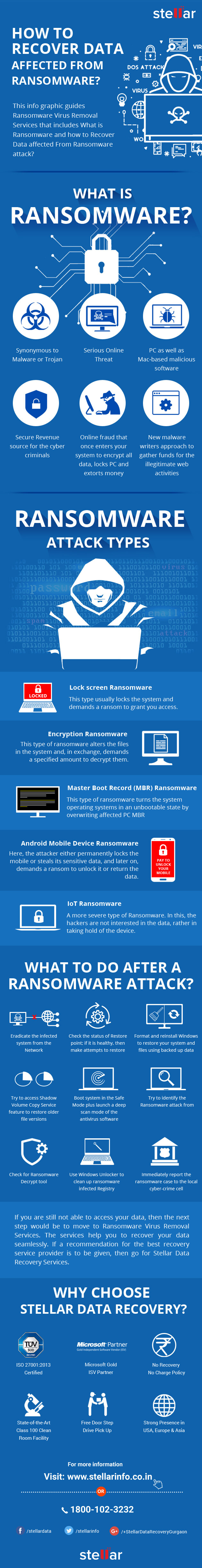 Ransomware Data Recovery infographic