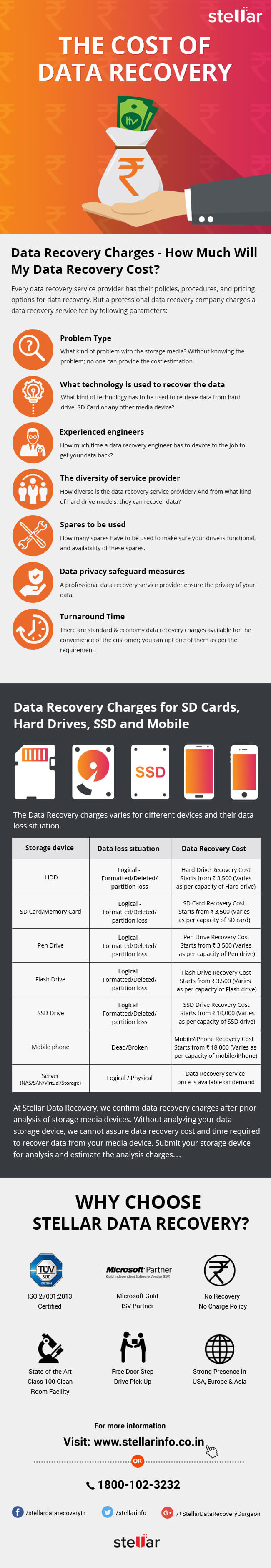 Data Recovery Cost infographic