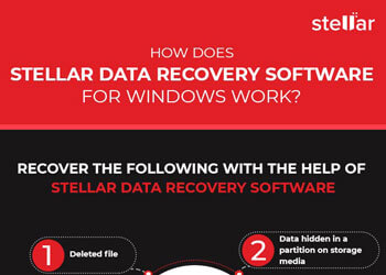 How Windows Data Recovery software works?